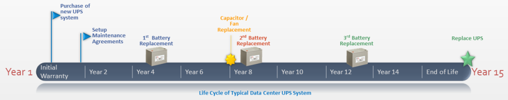 UPS lifecycle