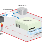 Low PUE Data Center