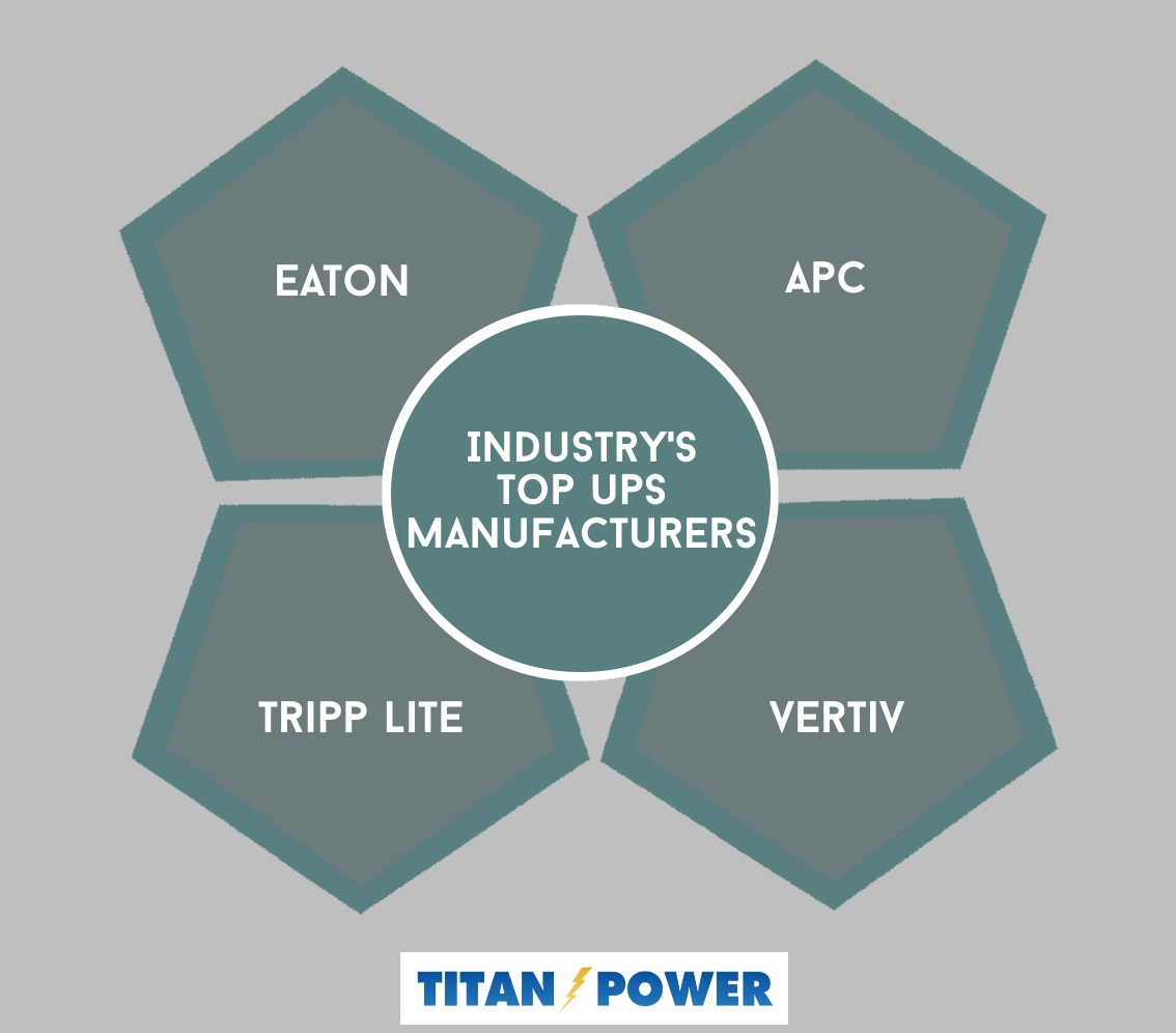 Uninterruptible Power Supply Manufacturer | Titan Power Blog