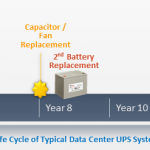 UPS Life Cycle