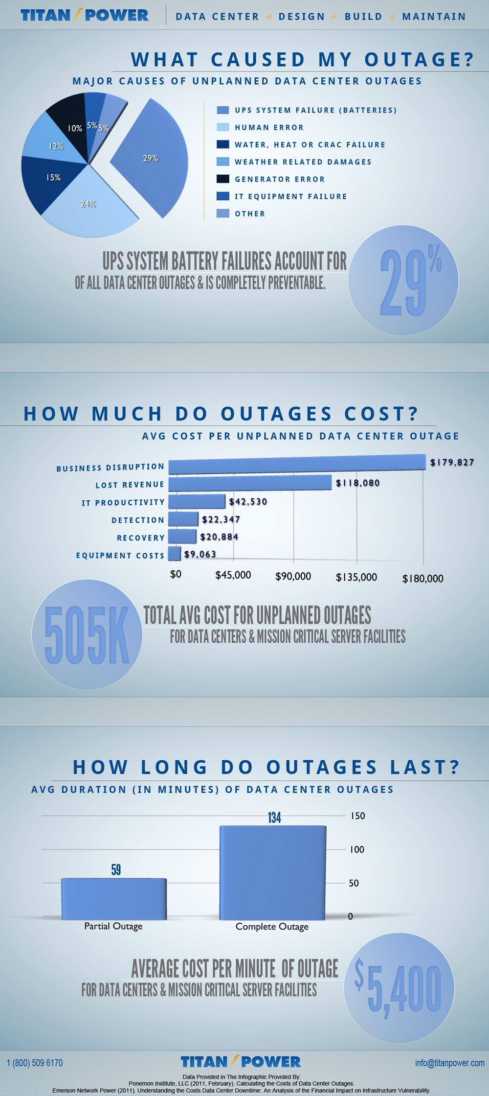 Reasons & Costs Of Data Center Outages